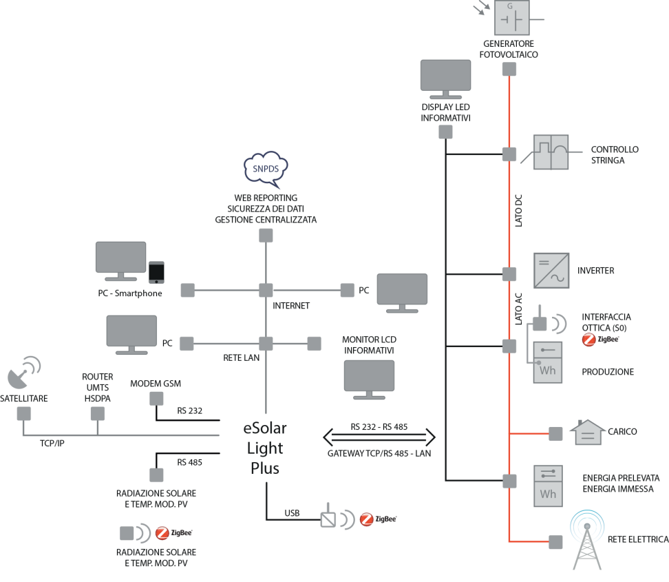 esolar LIGHT PLUS-monitoraggio impianti fotovoltaici-sinapsi