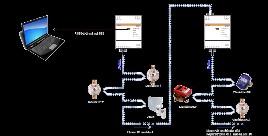 sin.eqlc1-M-Bus-Level converter-contabilizzazione-sinapsi