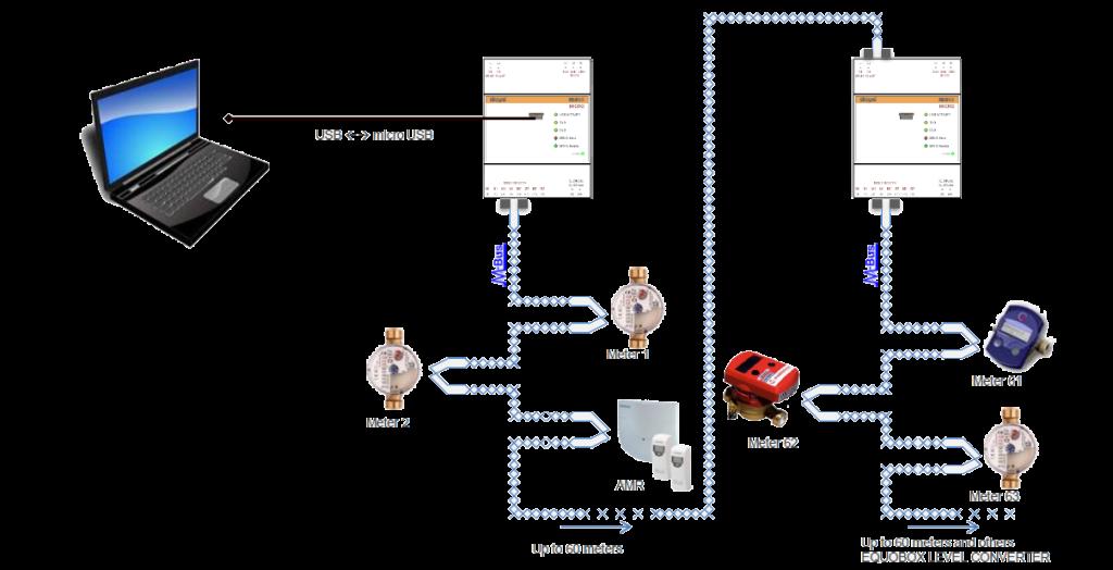 M-Bus Level converter-4 Luglio 2014 n.102-contabilizzazione-sinapsi