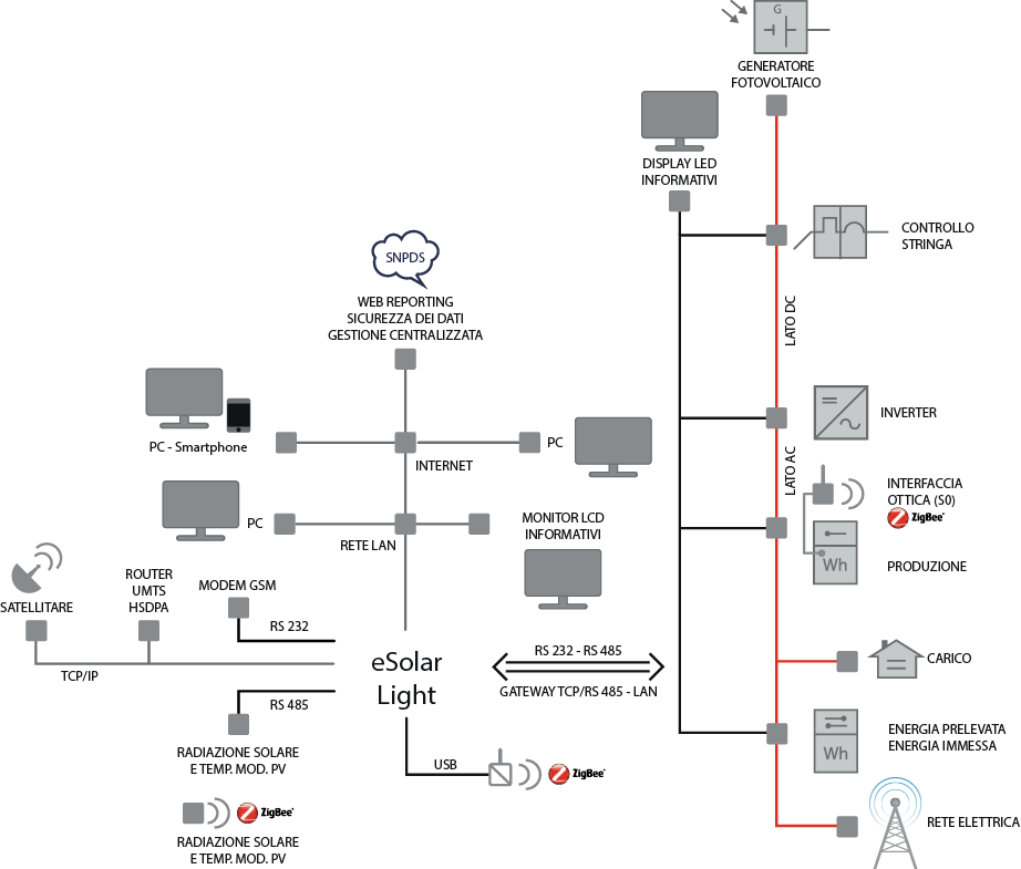 Architettura eSolar LIGHT-monitoraggio impianti fotovoltaici-sinapsi