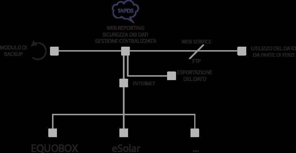 monitoraggio fotovoltaico-data Service-cloud-sistema fotovoltaico