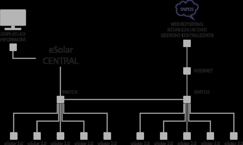 eSolar CENTRAL-monitoraggio impianti fotovoltaici-sinapsi