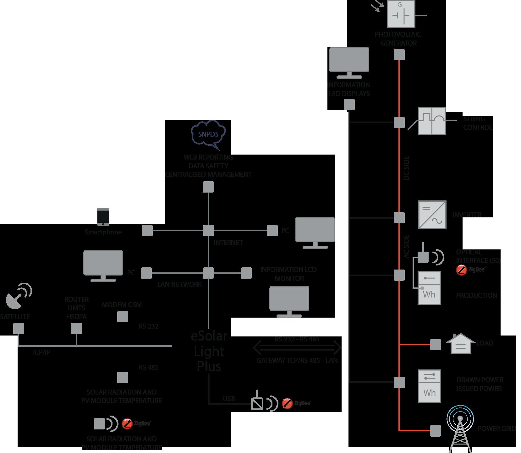 Monitoraggio Impianti Fv Esolar Light Plus I Sinapsi Ac Power Monitor Circuit En