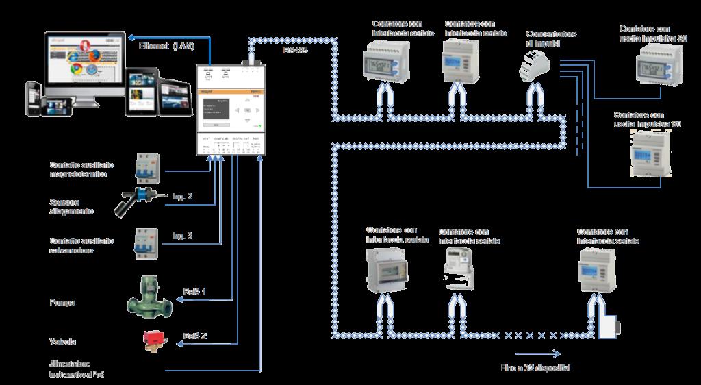 sin.eqrtu3-soluzione smart RS485-equobox-contabilizzazione-sinapsi