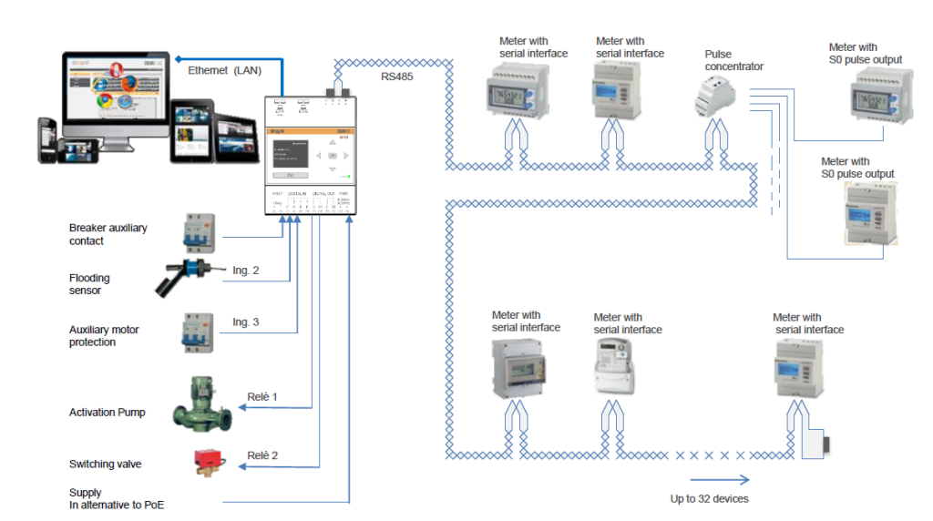 soluzione smart RS485_ModBus-equobox-smart metering-sinapsi