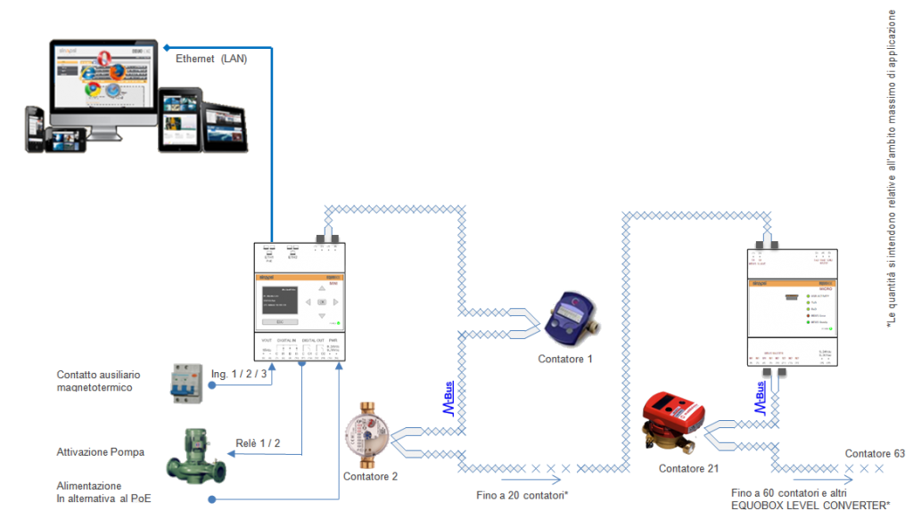 sin.eqrtu4-contabilizzazione calore-datalogger-M-Bus cavo-sinapsi