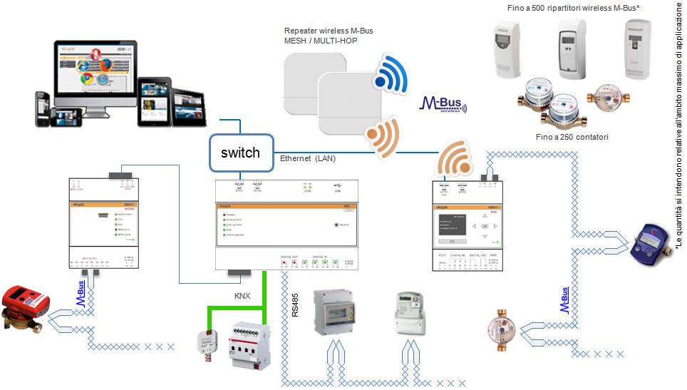 web-server - gateway - contabilizzazione - sinapsi