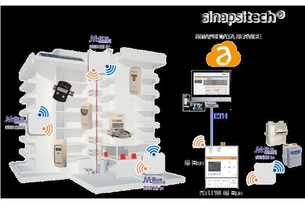 wireless-M-Bus-contabilizzazione-UNI 10200-metering-sinapsi-SIN.EQRPT868XT