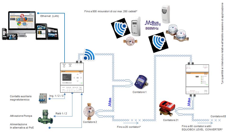 sin.eqrtu1x-contabilizzazione calore-wireless M-Bus-datalogger - sinapsi