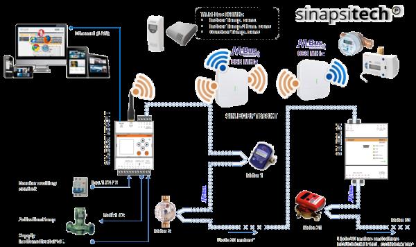 M-Bus-wireless-contabilizzazione-uni 10200-metering
