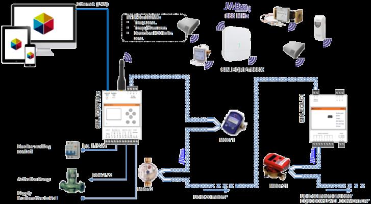 wireless-M-Bus-contabilizzazione-UNI 10200-metering-sinapsi