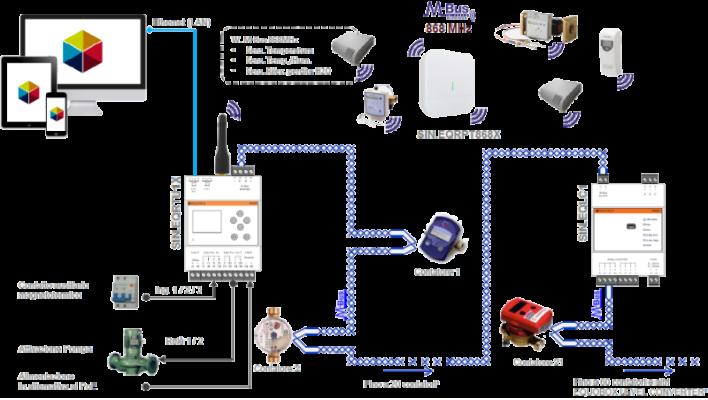 Wireless M-Bus-contabilizzazione-metering-sinapsi