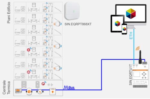 wireless M-Bus-sinapsi-contabilizzazione